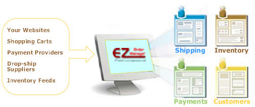 EZom Connects